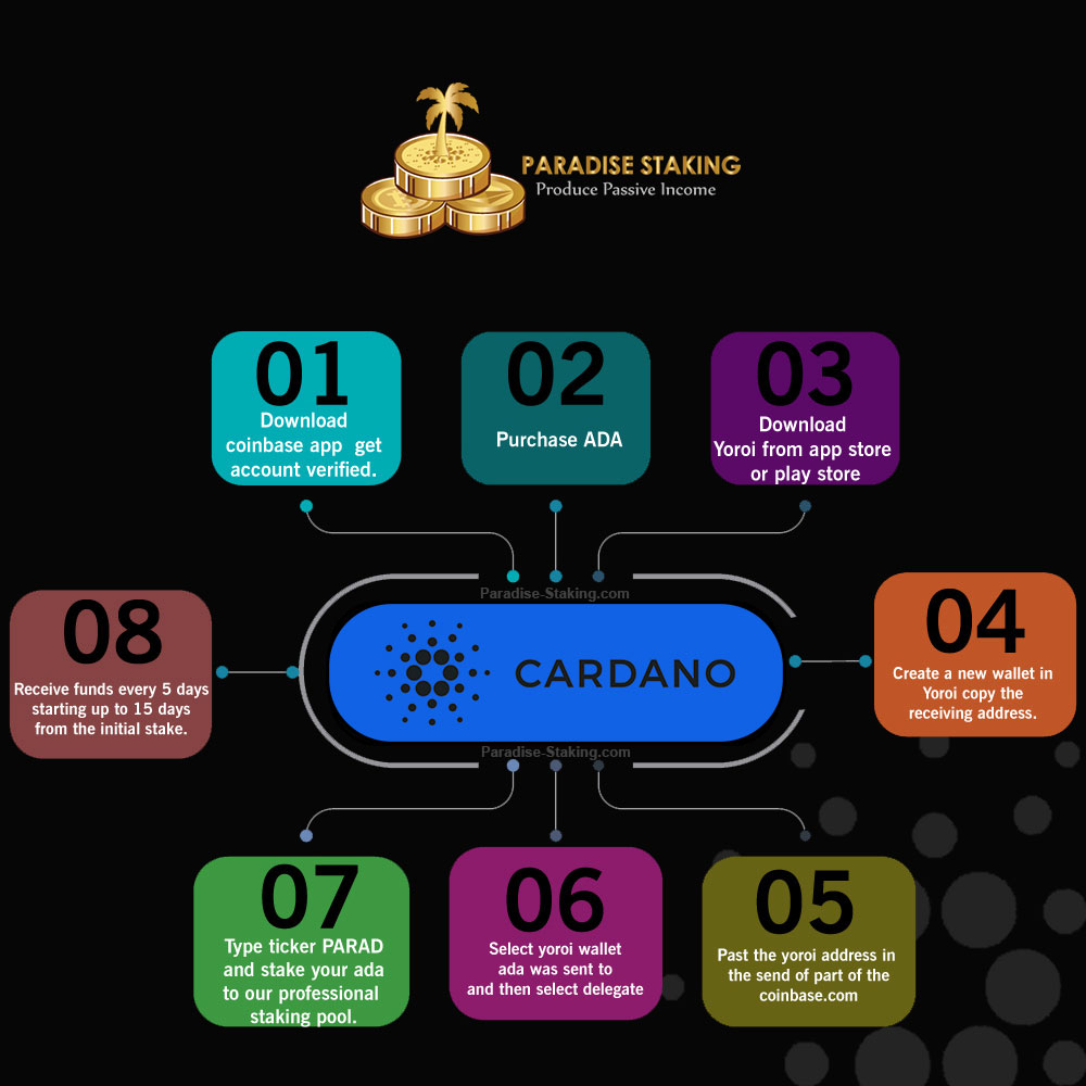 How to stake Cardano